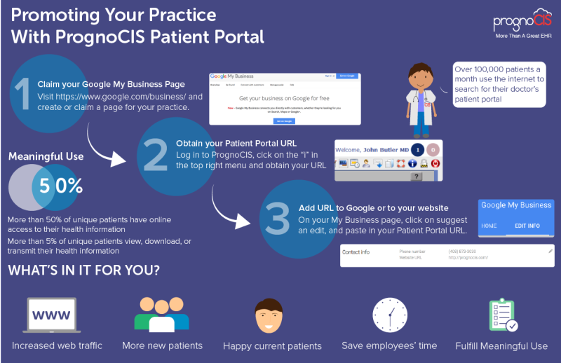 Promoting Your Practice With Patient Portal