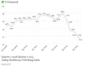 Q2008-Q2015 Percentage of Americans Uninsured