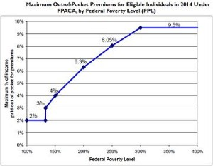 Federal Poverty Line vs. Rate of Premiums