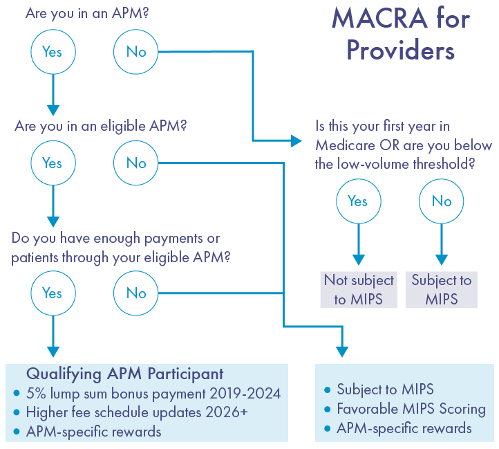 Effect of MACRA on Providers