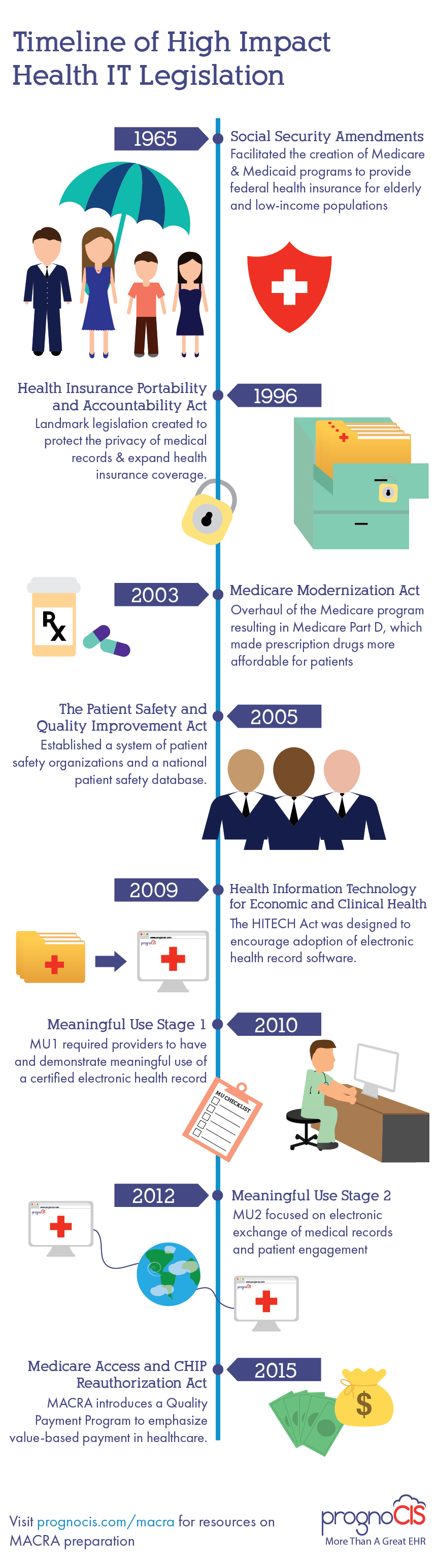 Health IT Legislation Timeline