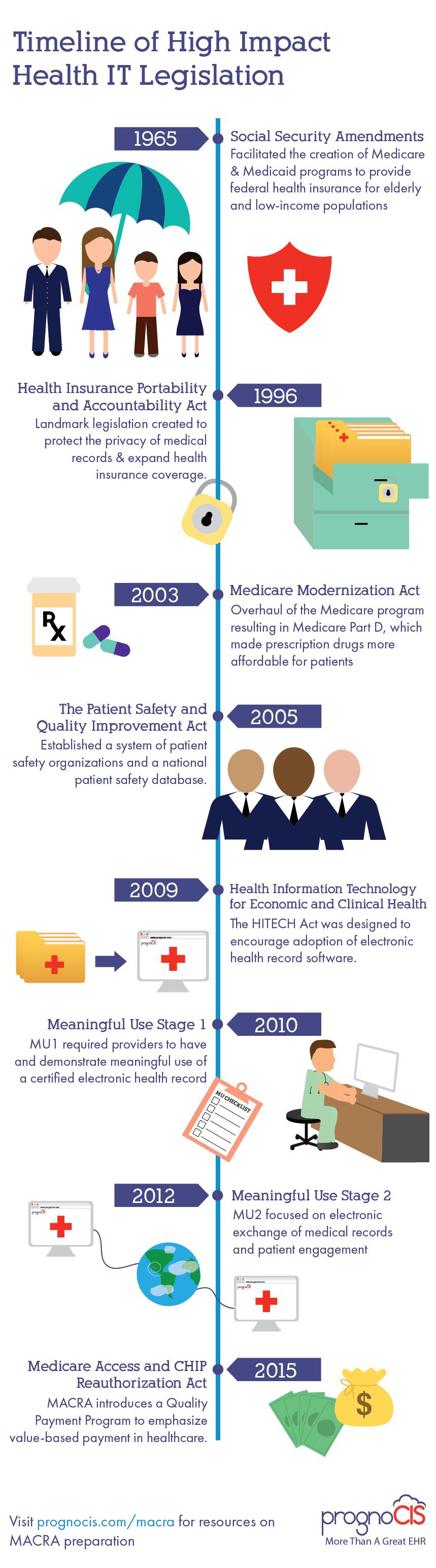 Health IT Legislation Timeline