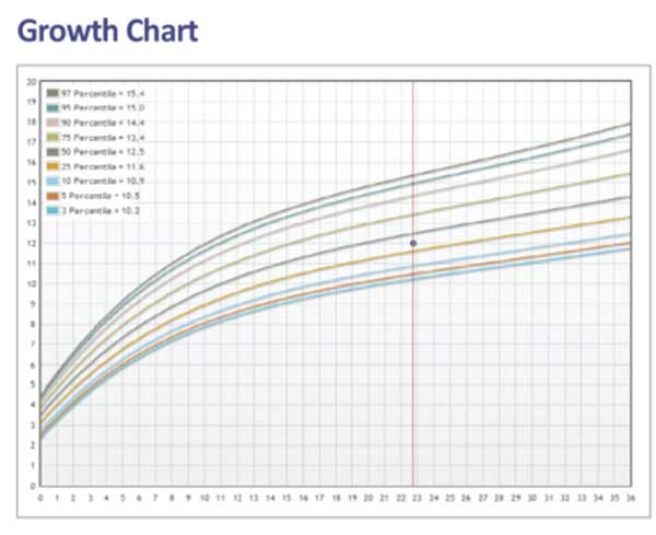 Family-Growth-chart