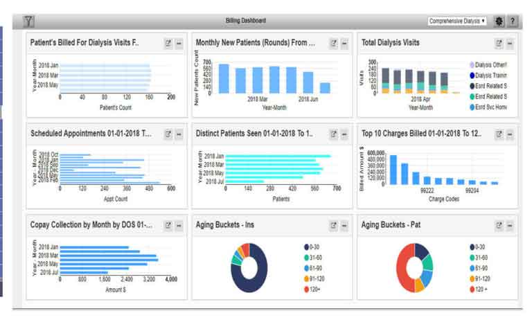 Nephrology-Dialysis-dashboard