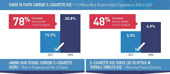 Surge in E-cigarette use