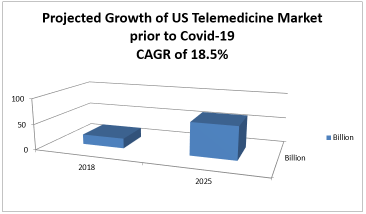 Telemedicine Solution Growth