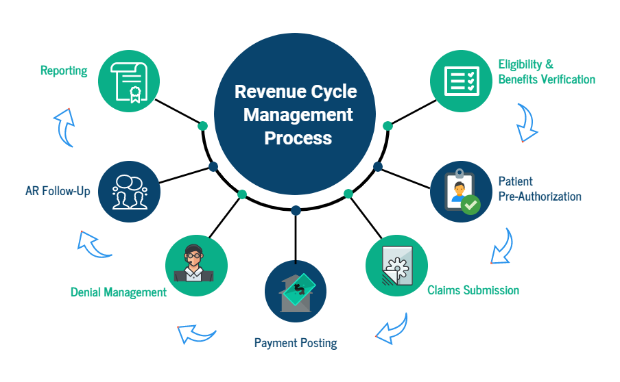 Revenue Cycle Management Process