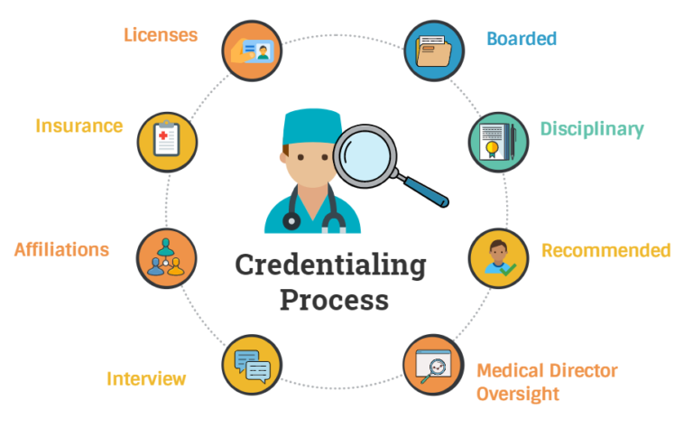 Credentialing Process flow